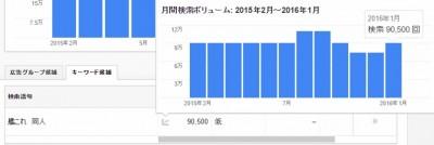 人気度の傾向7