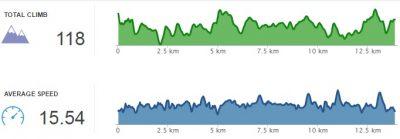 昇り降りは118m、アベレージは15.5km/h
