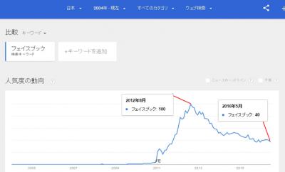 フェイスブック 日本の検索状況