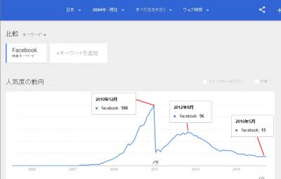 フェイスブック 日本の検索状況(英語)