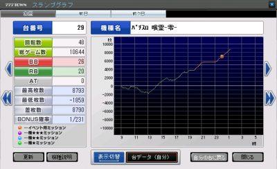 喰霊グラフ